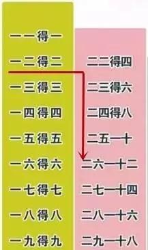 怎样能快速记忆乘法口诀表