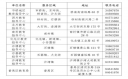 <b>2021年广州番禺区小学招生入学政策</b>