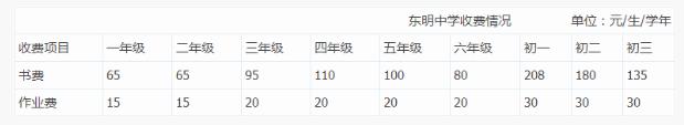 2020年濰坊東明學校攻略