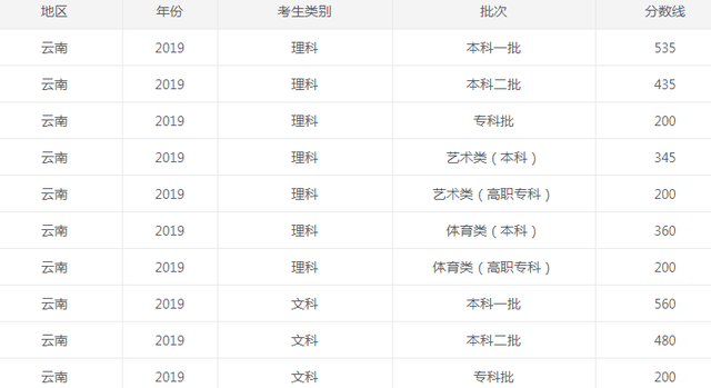 云南2019.png