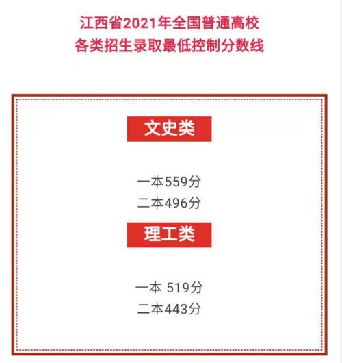 2021年江西高考分数线