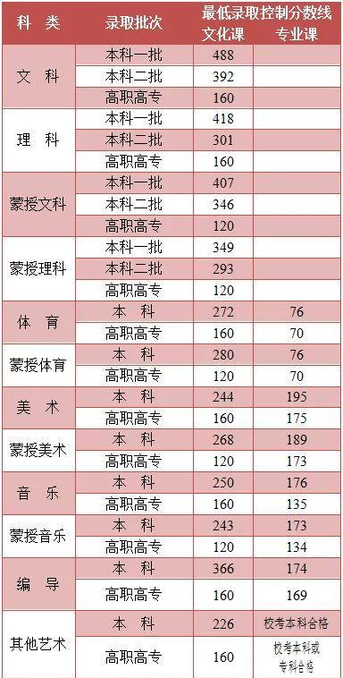 2021年内蒙古高考分数线
