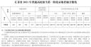 江苏2021年高考分数线出炉