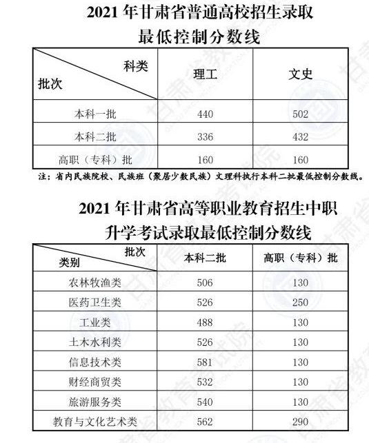 2021高考分數線