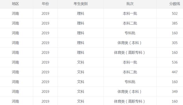 2019年河南省高考分数线